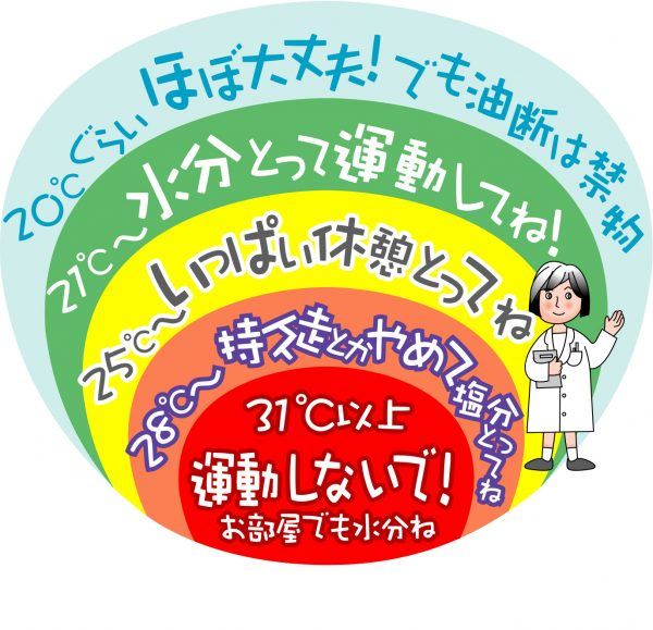 熱中症を予防するために運動前に暑さ指数(WBGT値)を調べよう