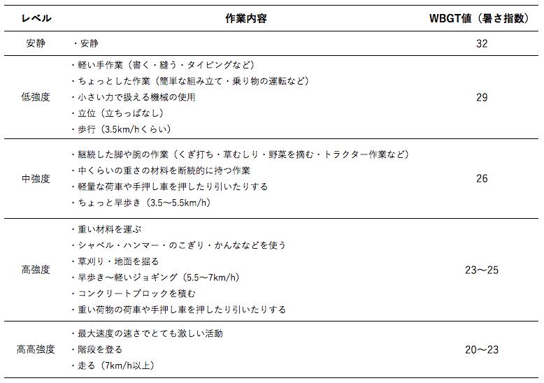 WBGT×作業内容表