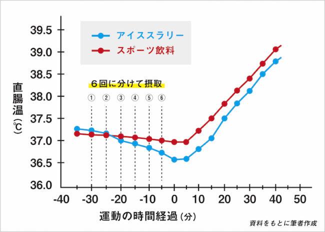 iceslurry_coretemp_graph
